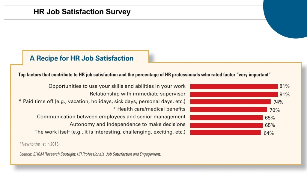 what factors contribute to job satisfaction